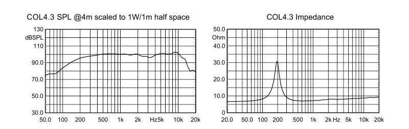 COL4.3-CURVES