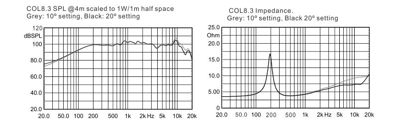 COL8.3-CURVES